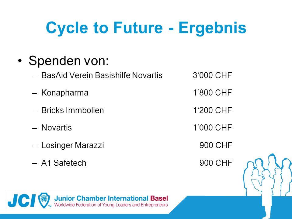 Cycle to Future - Ergebnis Spenden von: –BasAid Verein Basishilfe Novartis3000 CHF –Konapharma1800 CHF –Bricks Immbolien1200 CHF –Novartis1000 CHF –Lo