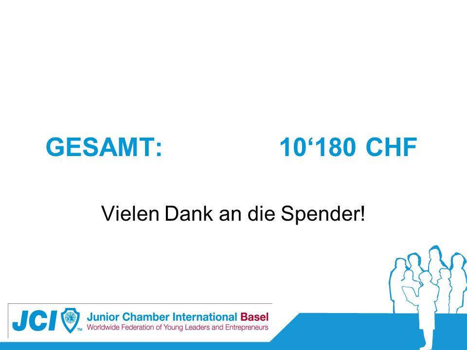 GESAMT:10180 CHF Vielen Dank an die Spender!