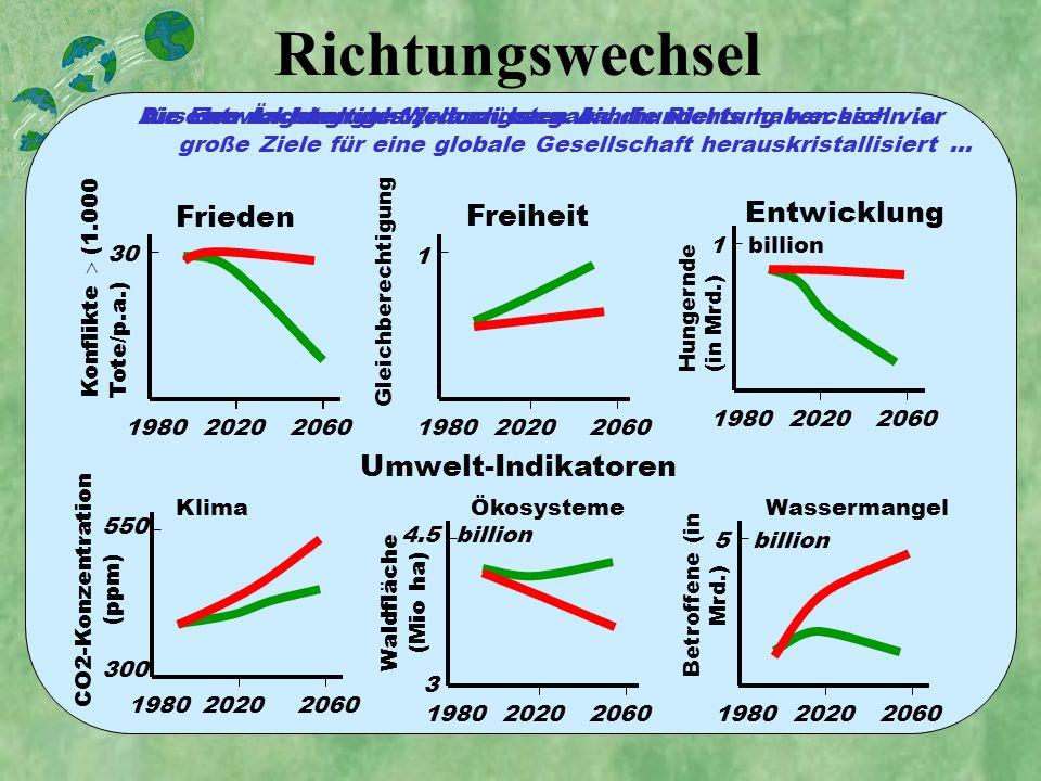 Richtungswechsel Frieden 2060Konflikte (1.000 Tote/p.a.) 1980 30 2020 Freiheit 2060 Gleichberechtigung 1980 1 2020 Entwicklung 20601980 1 billion 2020