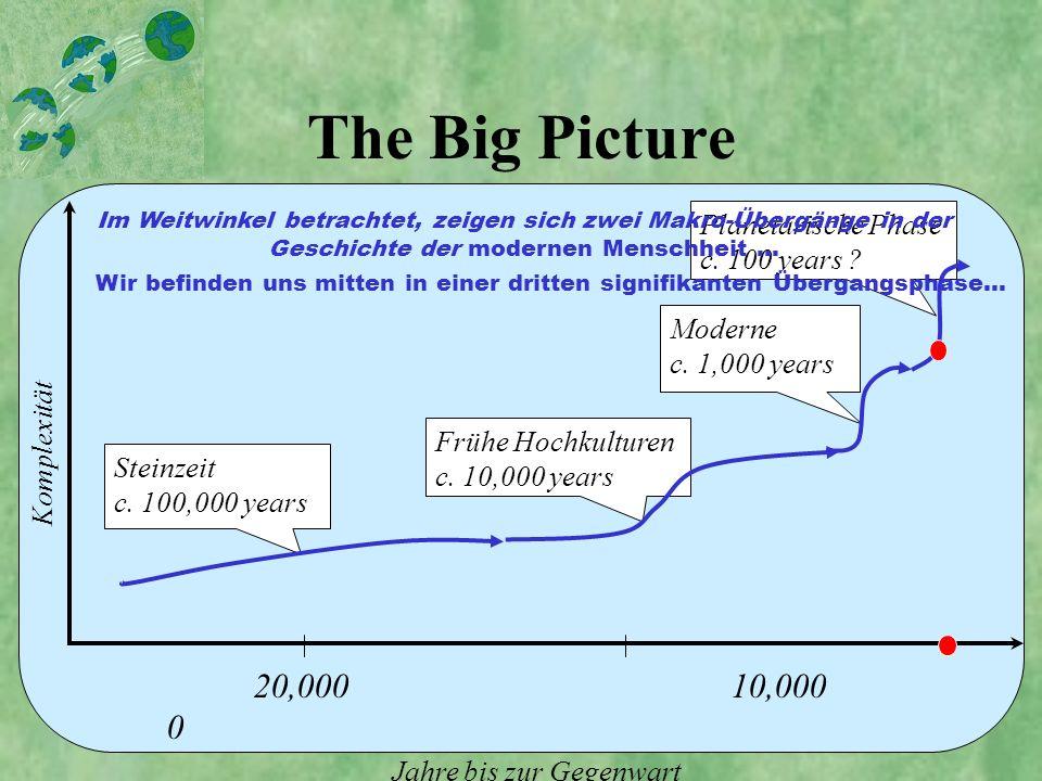 Beschleunigung der Geschichte 10 5 10 4 10 3 10 2 Jahre bis zur Gegenwart Steinzeit Frühe Hochkulturen Moderne Planetarische Phase Historische Übergänge beschleunigen sich...