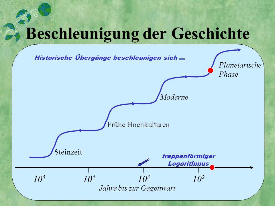 Beschleunigung der Geschichte 10 5 10 4 10 3 10 2 Jahre bis zur Gegenwart Steinzeit Frühe Hochkulturen Moderne Planetarische Phase Historische Übergän