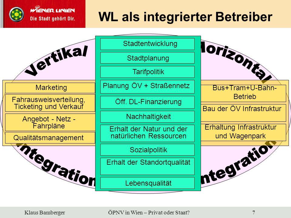 Klaus Bamberger ÖPNV in Wien – Privat oder Staat? 8 Fahrgäste Prognose