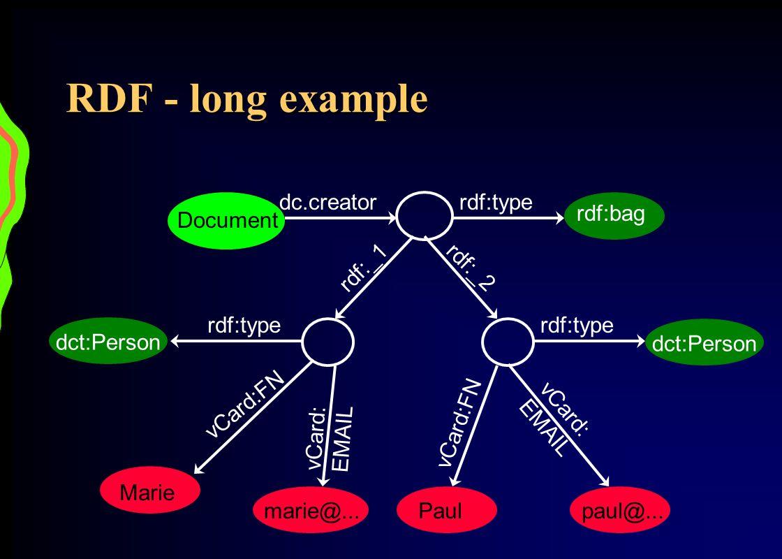 RDF - long example Document dc.creatorrdf:type rdf:bag rdf:_1 rdf:_2 rdf:type dct:Person vCard:FN vCard: EMAIL Paulpaul@... rdf:type dct:Person vCard:
