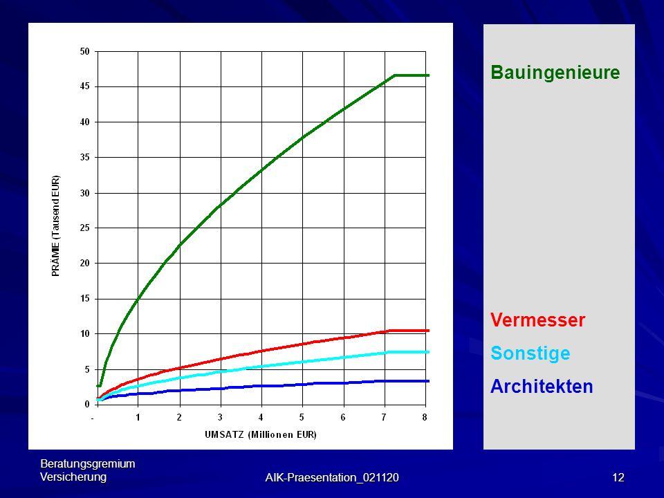 Beratungsgremium Versicherung AIK-Praesentation_021120 11 Prämienaufteilung aktuell Architekten 0,407 Mio. Architekten 0,407 Mio. Bauingenieure 1,021