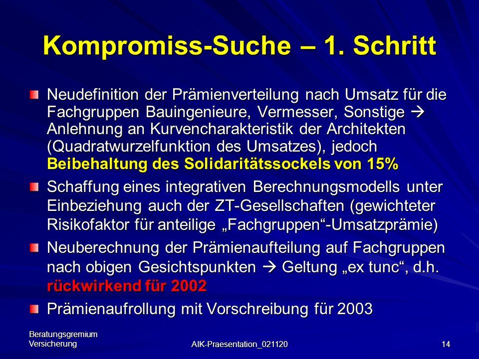 Beratungsgremium Versicherung AIK-Praesentation_021120 13 Auswirkungen aktuell Min.-Prämie Max.-Prämie bei Umsatz von:1,0 Mio. ATS 100 Mio. ATS Archit