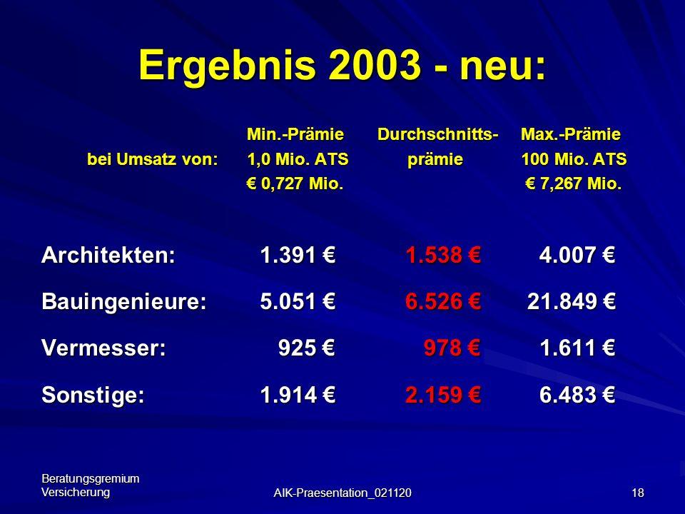 Beratungsgremium Versicherung AIK-Praesentation_021120 17 Kompromiss-Suche – 2. Schritt Anhebung des Solidaritätssockels von 15% auf 25% Umsatzabhängi