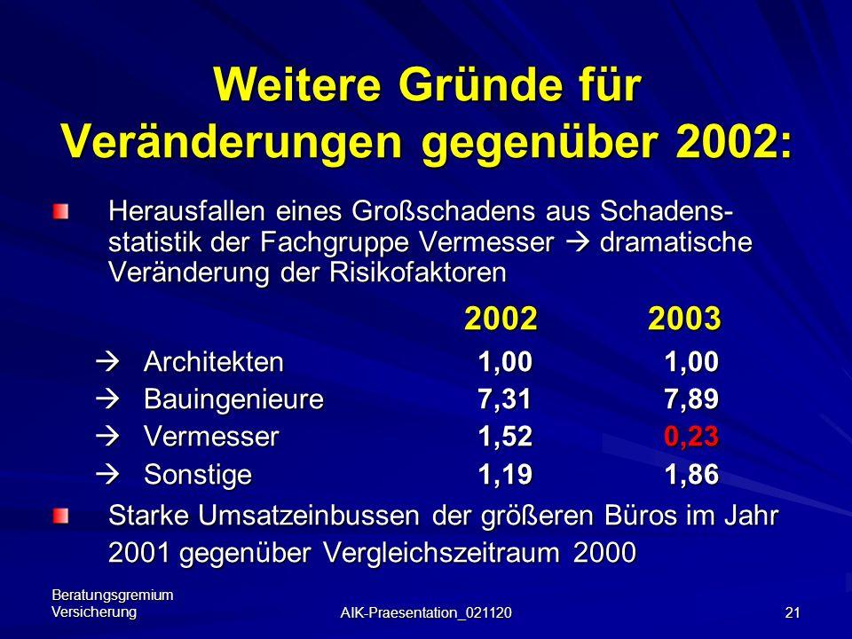 Beratungsgremium Versicherung AIK-Praesentation_021120 20 Vergleich UNIQA-Fakultativum: Angebot Oktober 2001 (Durchschnittsprämien je Fachgruppe): Arc