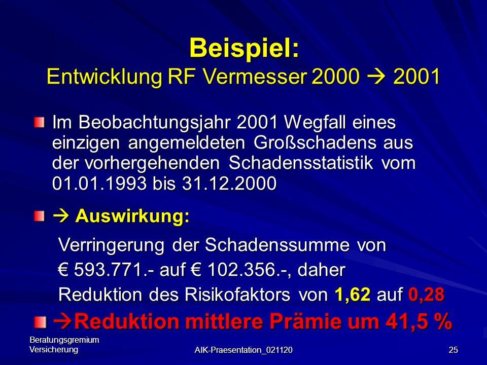 Beratungsgremium Versicherung AIK-Praesentation_021120 24 Kompromiss-Suche – 3. Schritt (mögliche Anpassung für 2004) Diskussion der bisher nur linear