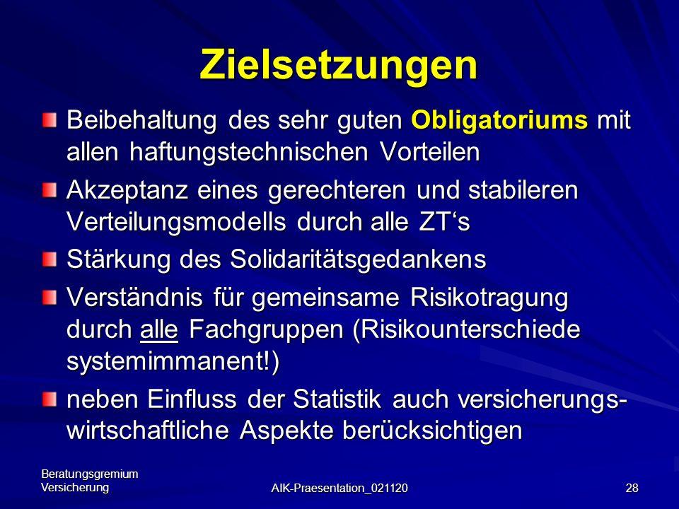 Beratungsgremium Versicherung AIK-Praesentation_021120 27 Diskussions-Anregungen für 2003/2004 Diskussions-Anregungen für 2003/2004 Bereinigung der Ge