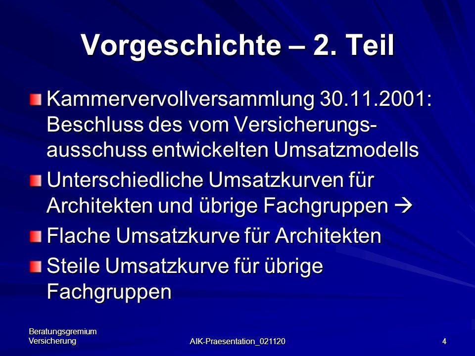 Beratungsgremium Versicherung AIK-Praesentation_021120 3 Vorgeschichte – 1. Teil Kammervervollversammlung 06.07.2001: klares Votum für Obligatorium mi