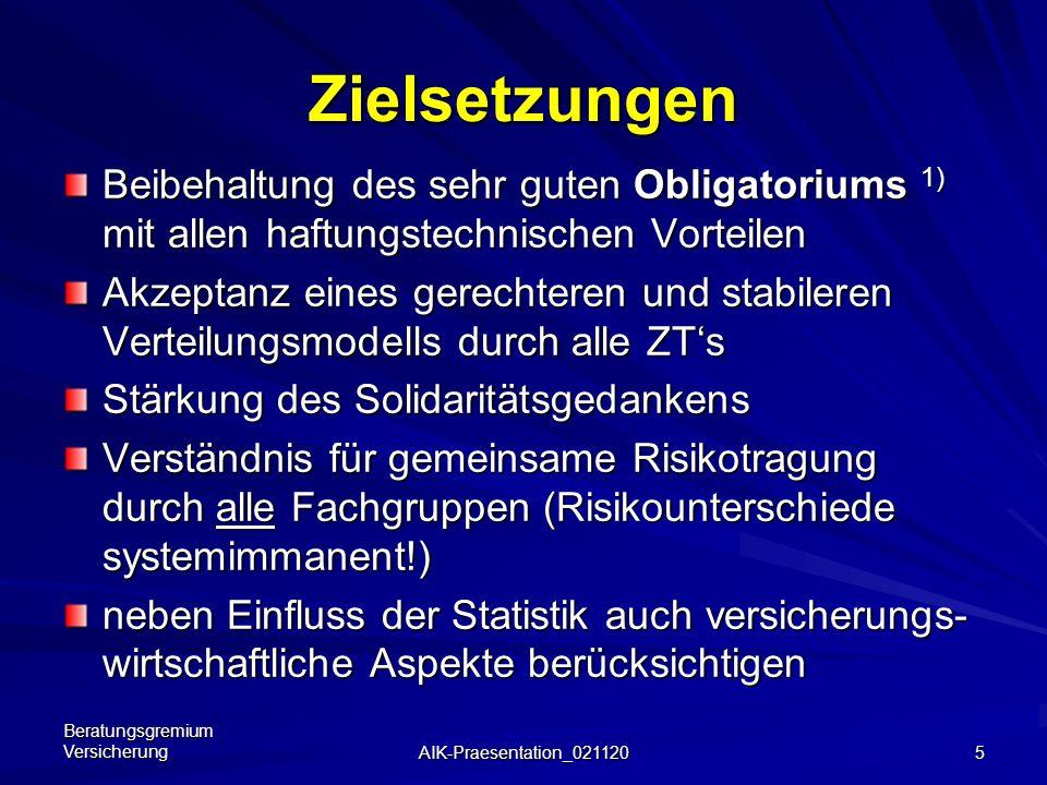 Beratungsgremium Versicherung AIK-Praesentation_021120 4 Vorgeschichte – 2. Teil Kammervervollversammlung 30.11.2001: Beschluss des vom Versicherungs-