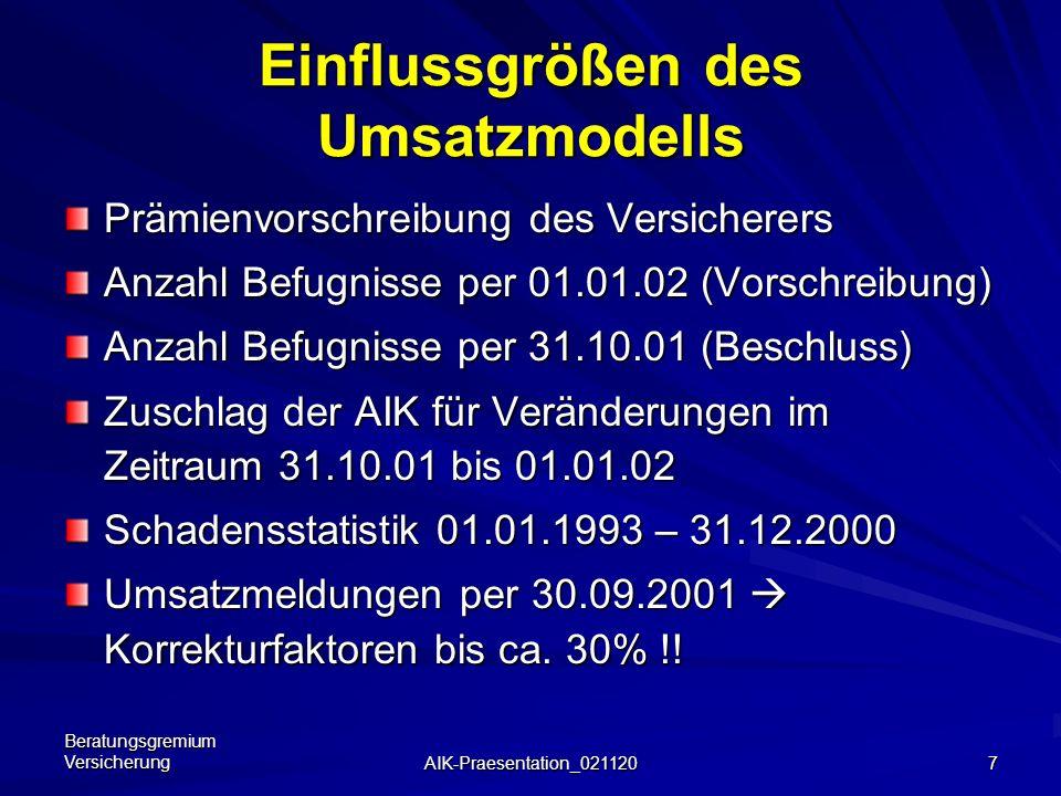 Beratungsgremium Versicherung AIK-Praesentation_021120 27 Diskussions-Anregungen für 2003/2004 Diskussions-Anregungen für 2003/2004 Bereinigung der Geschäftsfelder (gleichartige Tätigkeit soll auch gleichen Risikogruppen zugeordnet werden) ev.