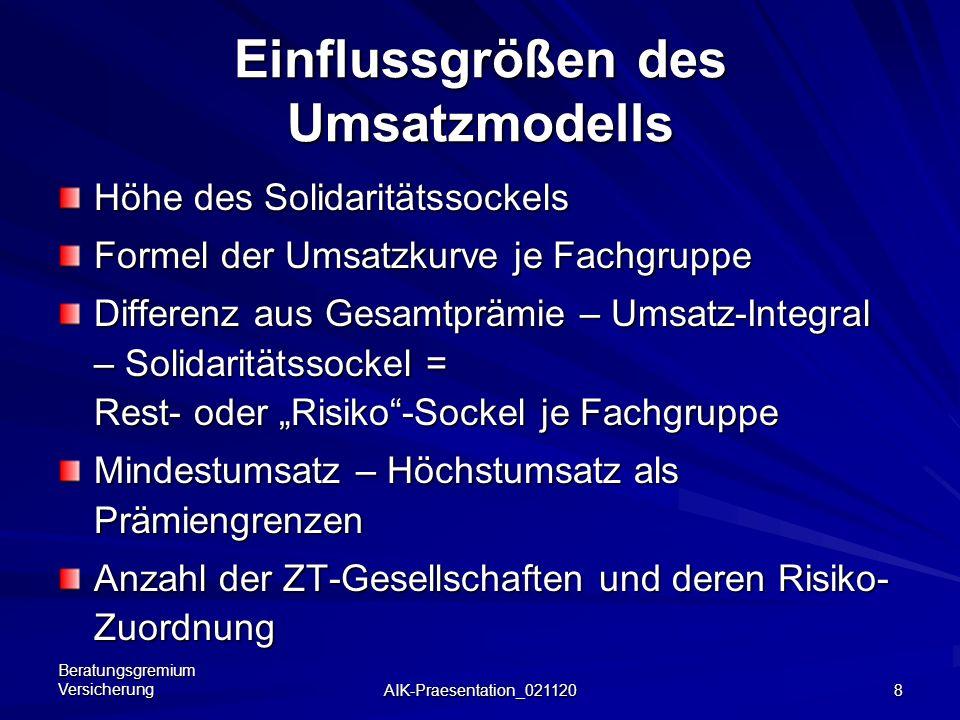 Beratungsgremium Versicherung AIK-Praesentation_021120 18 Ergebnis 2003 - neu: Min.-Prämie Durchschnitts-Max.-Prämie bei Umsatz von:1,0 Mio.