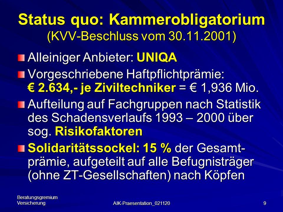 Beratungsgremium Versicherung AIK-Praesentation_021120 9 Status quo: Kammerobligatorium (KVV-Beschluss vom 30.11.2001) Alleiniger Anbieter: UNIQA Vorgeschriebene Haftpflichtprämie: 2.634,- je Ziviltechniker = 1,936 Mio.
