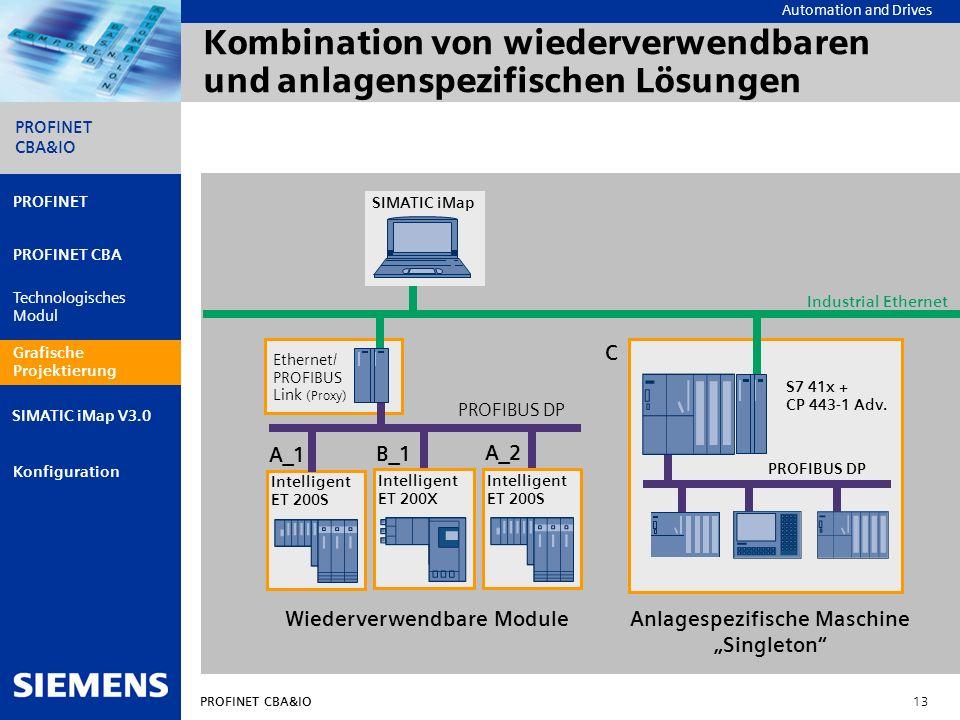 Automation and Drives PROFINET CBA&IO 13 PROFINET PROFINET CBA Technologisches Modul Grafische Projektierung Konfiguration PROFINET CBA&IO SIMATIC iMa