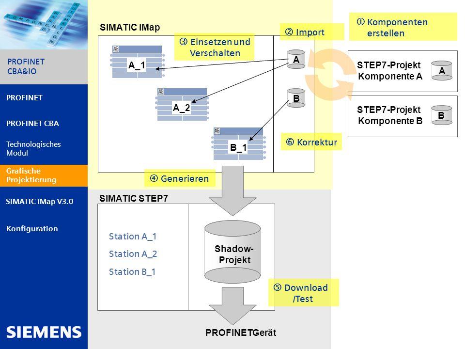 Automation and Drives PROFINET CBA&IO 15 PROFINET PROFINET CBA Technologisches Modul Grafische Projektierung Konfiguration PROFINET CBA&IO SIMATIC iMa