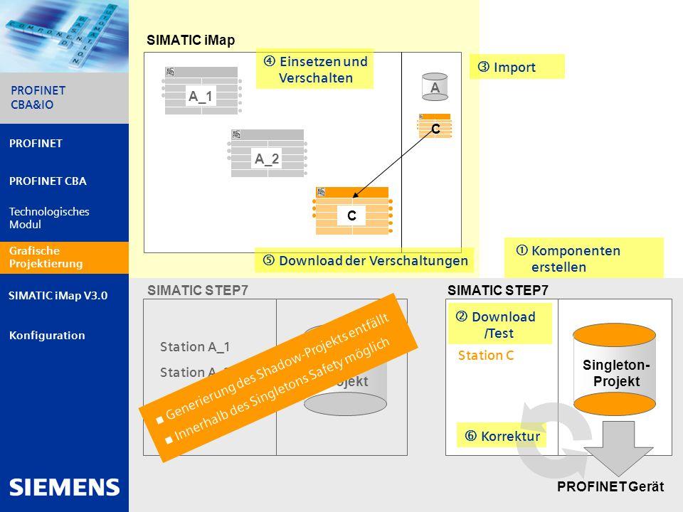 Automation and Drives PROFINET CBA&IO 17 PROFINET PROFINET CBA Technologisches Modul Grafische Projektierung Konfiguration PROFINET CBA&IO SIMATIC iMa