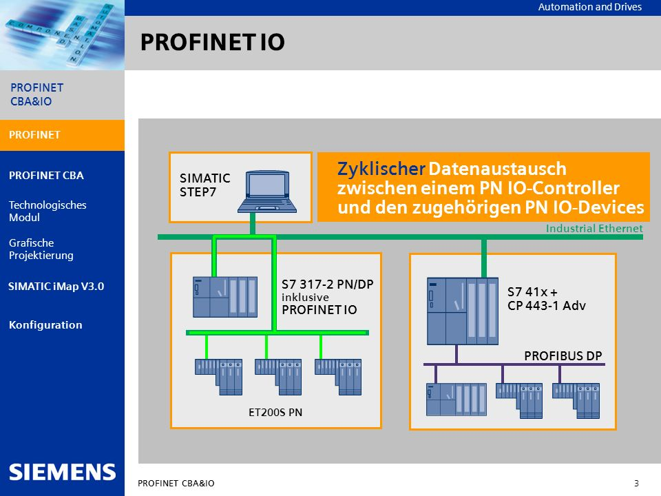 Automation and Drives PROFINET CBA&IO 14 PROFINET PROFINET CBA Technologisches Modul Grafische Projektierung Konfiguration PROFINET CBA&IO SIMATIC iMap V3.0 Engineeringkonzept bei wiederverwendbaren Modulen SIMATIC iMap Ethernet/ PROFIBUS Link (Proxy) Wiederverwendbare Module Intelligent ET 200X B_1 Intelligent ET 200S A_2 Intelligent ET 200S A_1 PROFIBUS DP Grafische Projektierung Industrial Ethernet