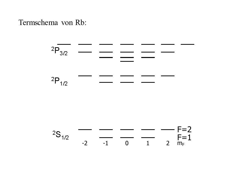 Termschema von Rb: