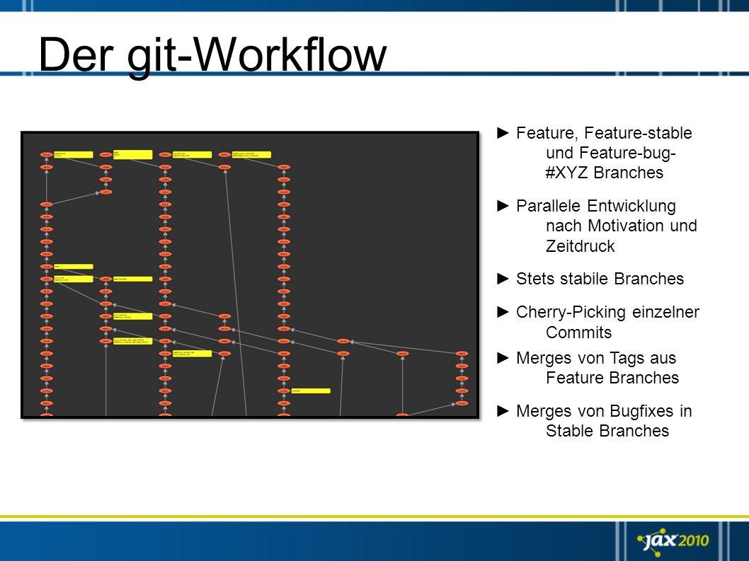 Der git-Workflow Feature, Feature-stable und Feature-bug- #XYZ Branches Parallele Entwicklung nach Motivation und Zeitdruck Stets stabile Branches Che