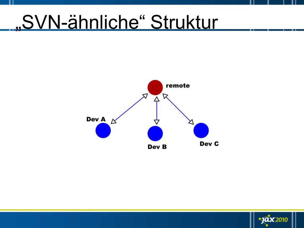 Fazit Kaum Nachteile – Komplexere Prozesse – Relativ schlechte Windows-Integration Viele Vorteile gegenüber zentralen SCM – Mehr Flexibilität im Workflow – Robusteres System – besseres Arbeiten – Integration bestehender SCMs (SVN, hg) – GitHub (http://www.github.com)http://www.github.com – Wahl des DVCS hängt von Features ab (siehe intelligent renames)