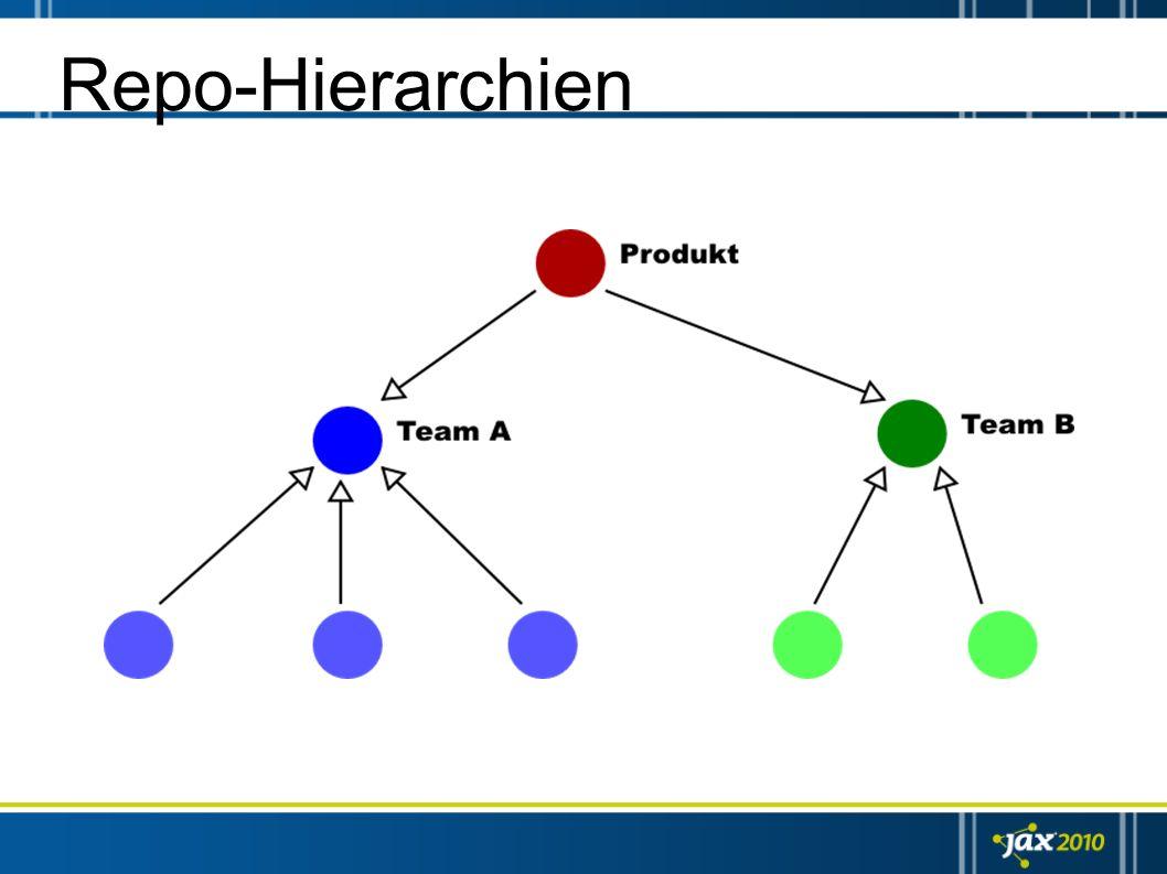 Repo-Hierarchien