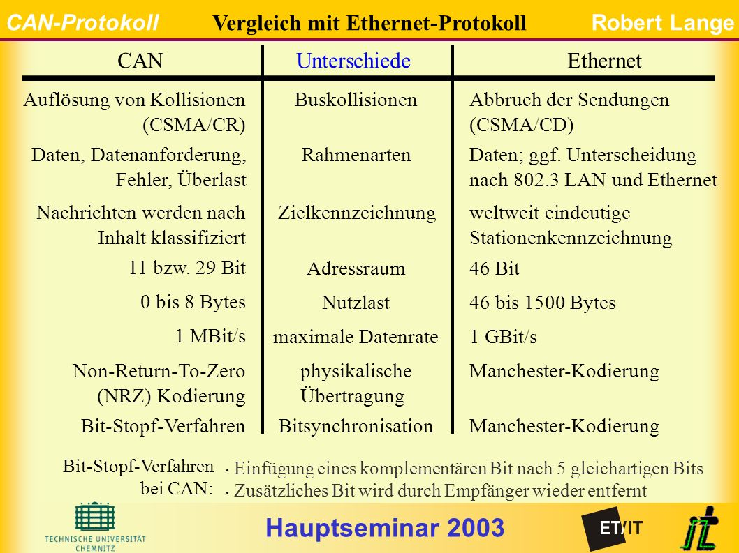 Hauptseminar 2003 CAN-ProtokollRobert Lange CANUnterschiedeEthernet Vergleich mit Ethernet-Protokoll Buskollisionen Rahmenarten Zielkennzeichnung Adressraum Nutzlast maximale Datenrate physikalische Übertragung Bitsynchronisation Abbruch der Sendungen (CSMA/CD) Auflösung von Kollisionen (CSMA/CR) Daten; ggf.