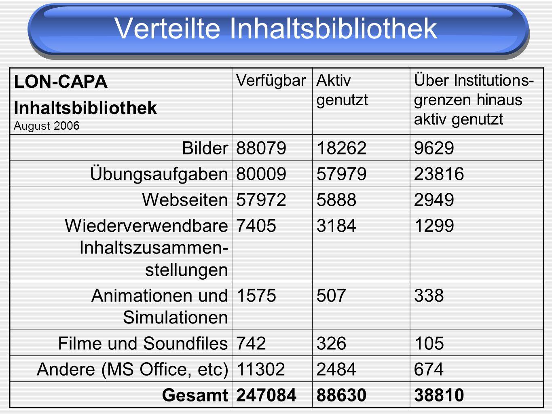 LON-CAPA Inhaltsbibliothek August 2006 VerfügbarAktiv genutzt Über Institutions- grenzen hinaus aktiv genutzt Bilder88079182629629 Übungsaufgaben80009