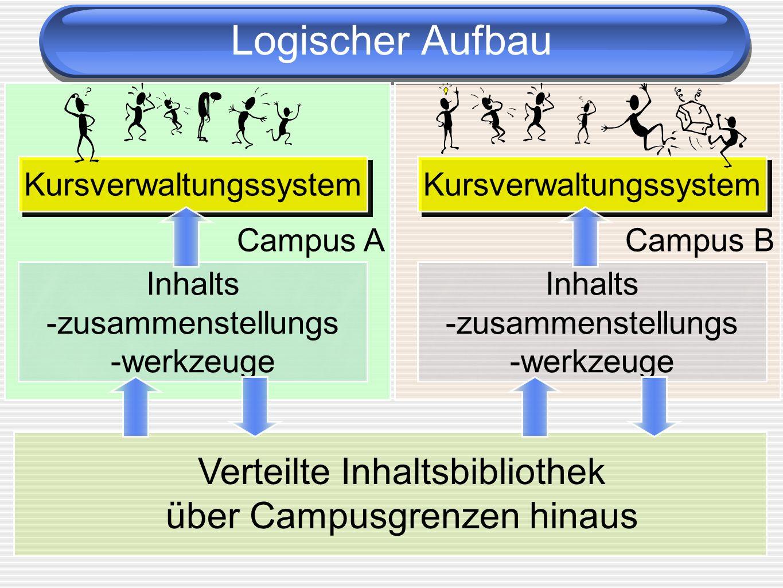 Campus A Campus B Logischer Aufbau Verteilte Inhaltsbibliothek über Campusgrenzen hinaus Inhalts -zusammenstellungs -werkzeuge Kursverwaltungssystem I