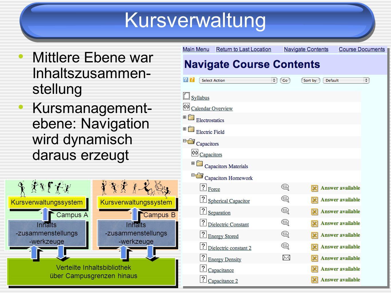 Kursverwaltung Mittlere Ebene war Inhaltszusammen- stellung Kursmanagement- ebene: Navigation wird dynamisch daraus erzeugt Campus A Campus B Verteilt