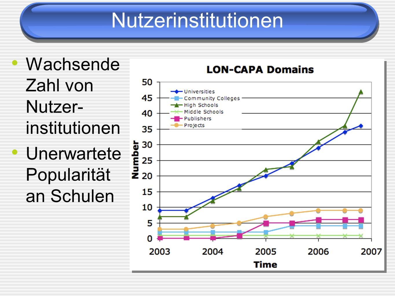Nutzerinstitutionen Wachsende Zahl von Nutzer- institutionen Unerwartete Popularität an Schulen