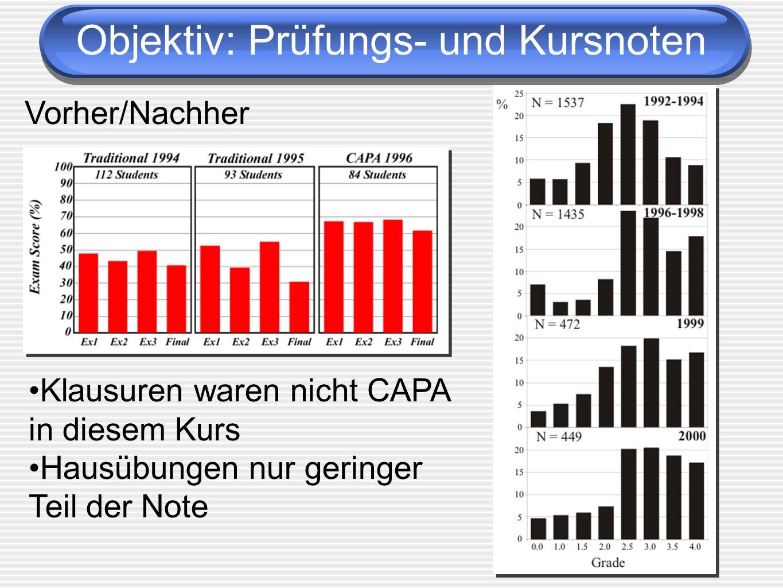 Objektiv: Prüfungs- und Kursnoten Vorher/Nachher Klausuren waren nicht CAPA in diesem Kurs Hausübungen nur geringer Teil der Note