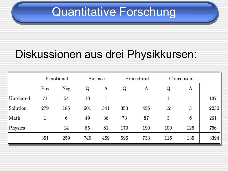 Quantitative Forschung Diskussionen aus drei Physikkursen: