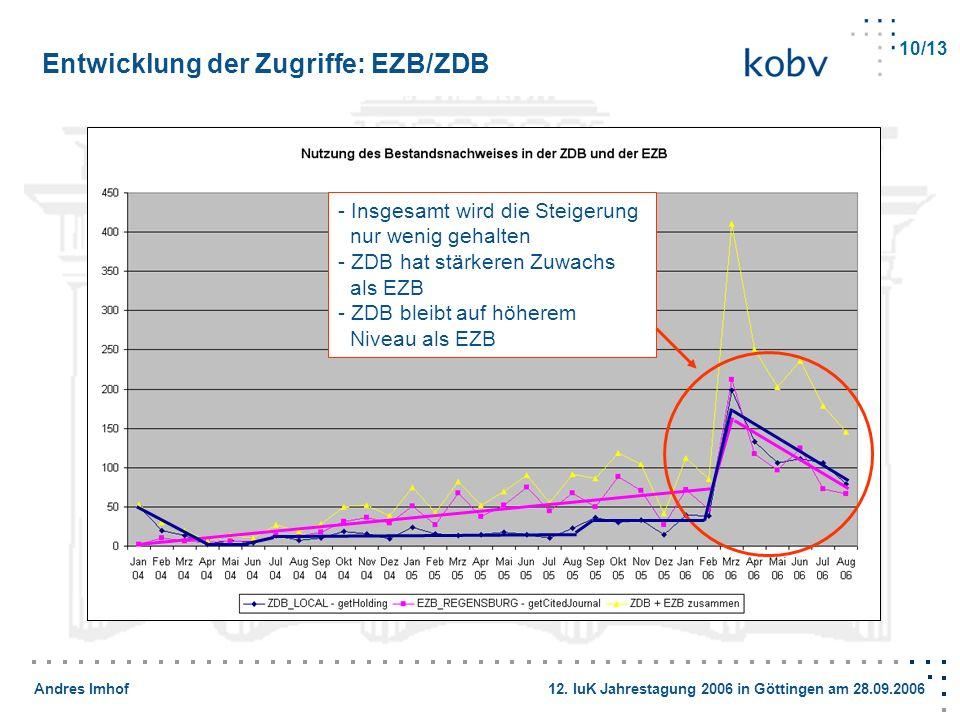 Andres Imhof 12. IuK Jahrestagung 2006 in Göttingen am 28.09.2006 Entwicklung der Zugriffe: EZB/ZDB 10/13 - Insgesamt wird die Steigerung nur wenig ge