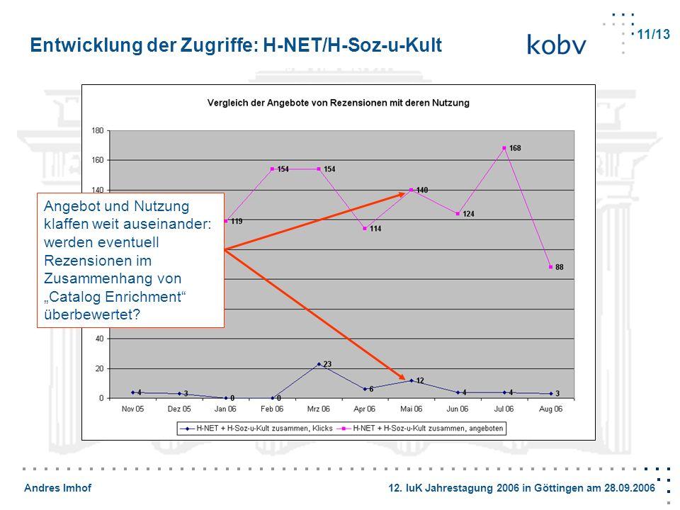 Andres Imhof 12. IuK Jahrestagung 2006 in Göttingen am 28.09.2006 Entwicklung der Zugriffe: H-NET/H-Soz-u-Kult 11/13 Angebot und Nutzung klaffen weit