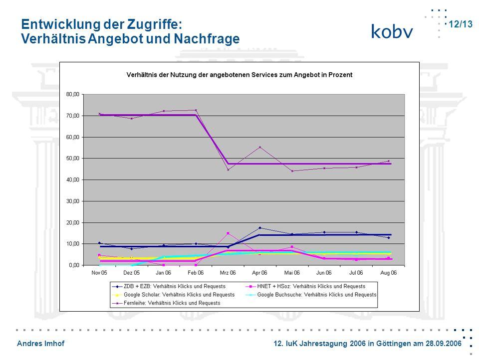 Andres Imhof 12. IuK Jahrestagung 2006 in Göttingen am 28.09.2006 Entwicklung der Zugriffe: Verhältnis Angebot und Nachfrage 12/13