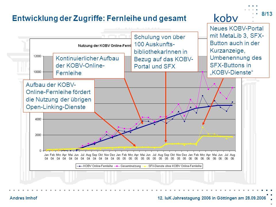 Andres Imhof 12. IuK Jahrestagung 2006 in Göttingen am 28.09.2006 Entwicklung der Zugriffe: Fernleihe und gesamt 8/13 Kontinuierlicher Aufbau der KOBV
