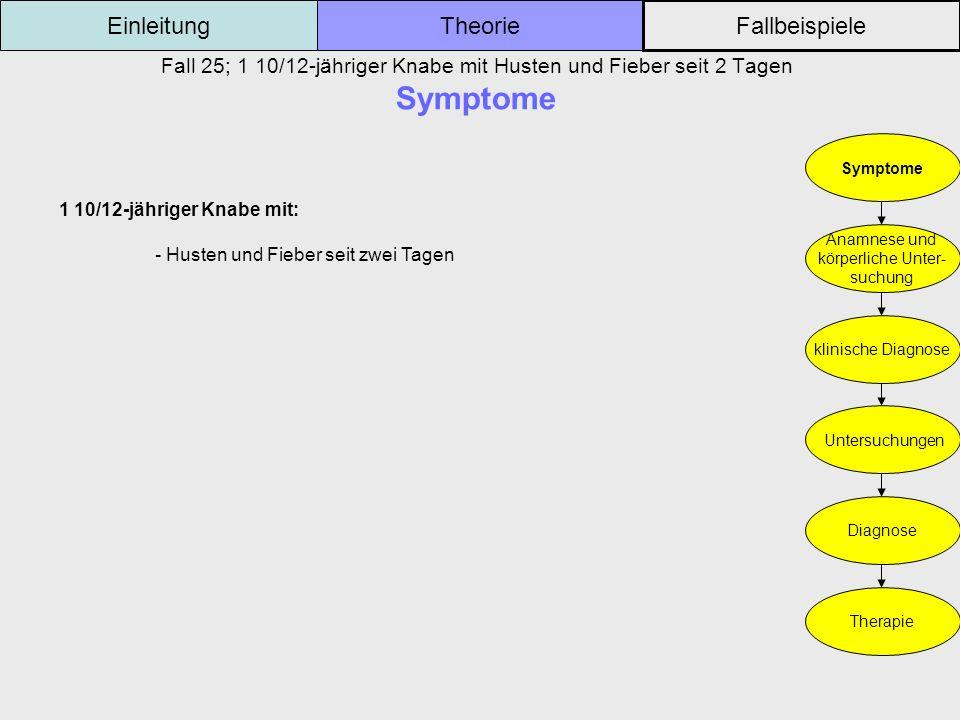 Fall 25; 1 10/12-jähriger Knabe mit Husten und Fieber seit 2 Tagen Symptome Einleitung Fallbeispiele Theorie Symptome Anamnese und körperliche Unter-