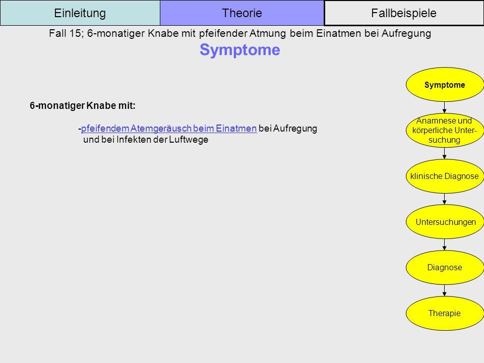 Fall 15; 6-monatiger Knabe mit pfeifender Atmung beim Einatmen bei Aufregung Symptome Einleitung Fallbeispiele Theorie Symptome Anamnese und körperlic