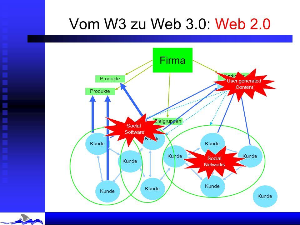 Vom W3 zu Web 3.0: Web 1.0 Firma Kunde Zielgruppen Produkte Marketing- Materialien Kunde