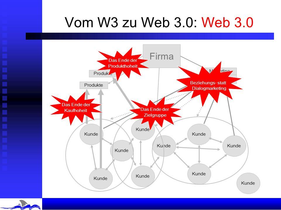 Vom W3 zu Web 3.0: Web 3.0 Kunde Firma Kunde Produkte Zielgruppen Marketing- Materialien Das Ende der Zielgruppe Das Ende der Produkthoheit Das Ende der Kaufhoheit Beziehungs- statt Dialogmarketing