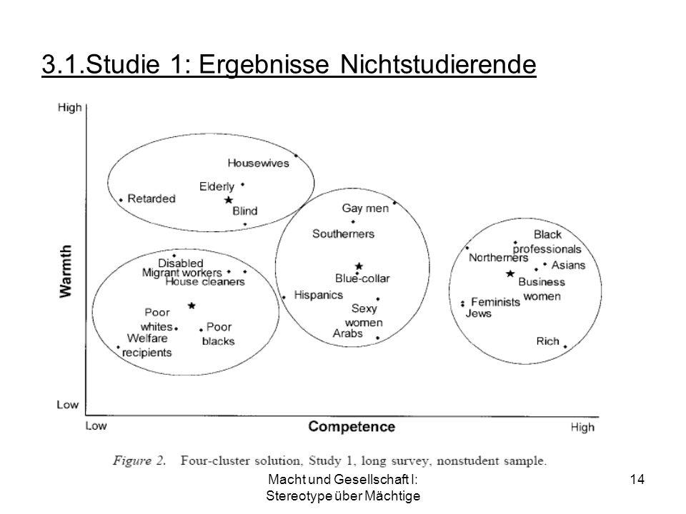 Macht und Gesellschaft I: Stereotype über Mächtige 14 3.1.Studie 1: Ergebnisse Nichtstudierende