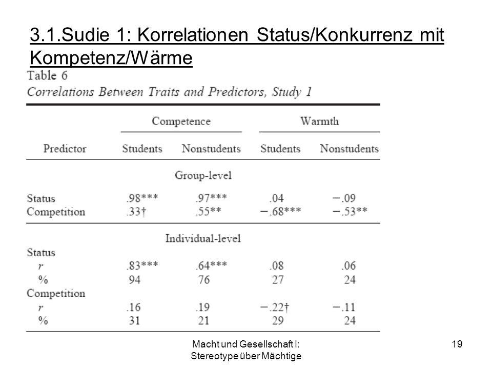 Macht und Gesellschaft I: Stereotype über Mächtige 19 3.1.Sudie 1: Korrelationen Status/Konkurrenz mit Kompetenz/Wärme