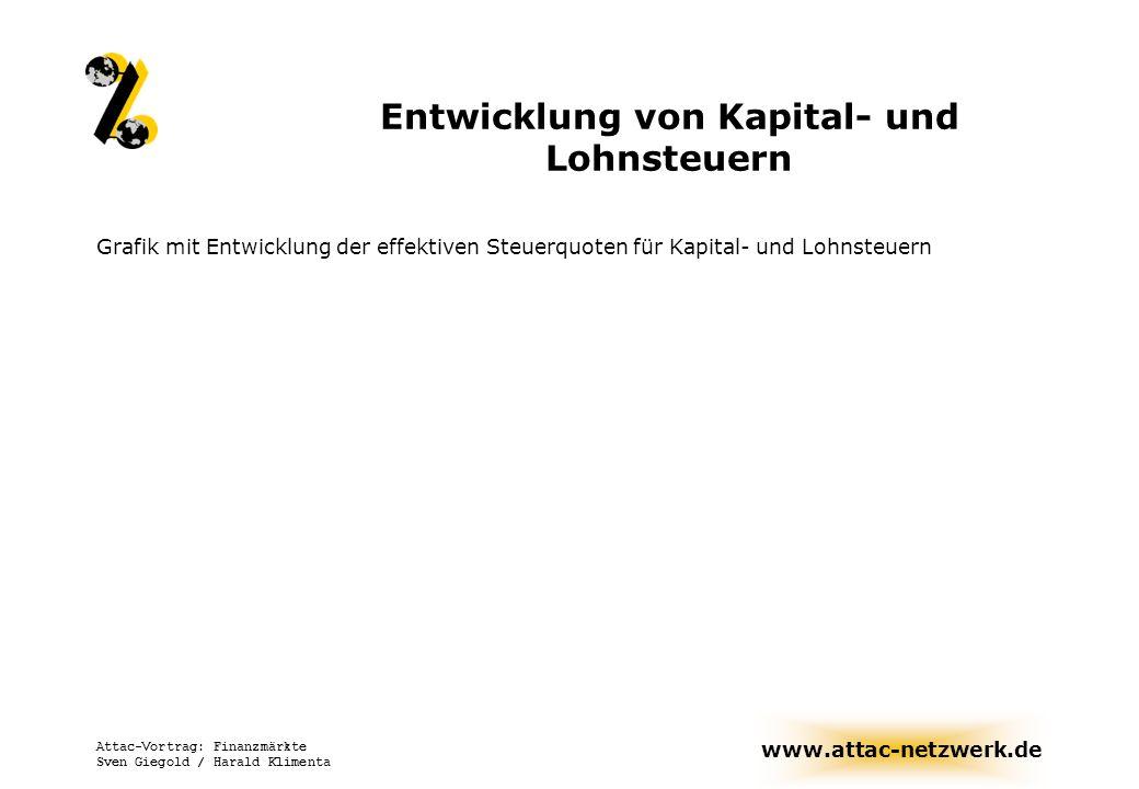 www.attac-netzwerk.de Attac-Vortrag: Finanzmärkte Sven Giegold / Harald Klimenta Entwicklung von Kapital- und Lohnsteuern Grafik mit Entwicklung der e