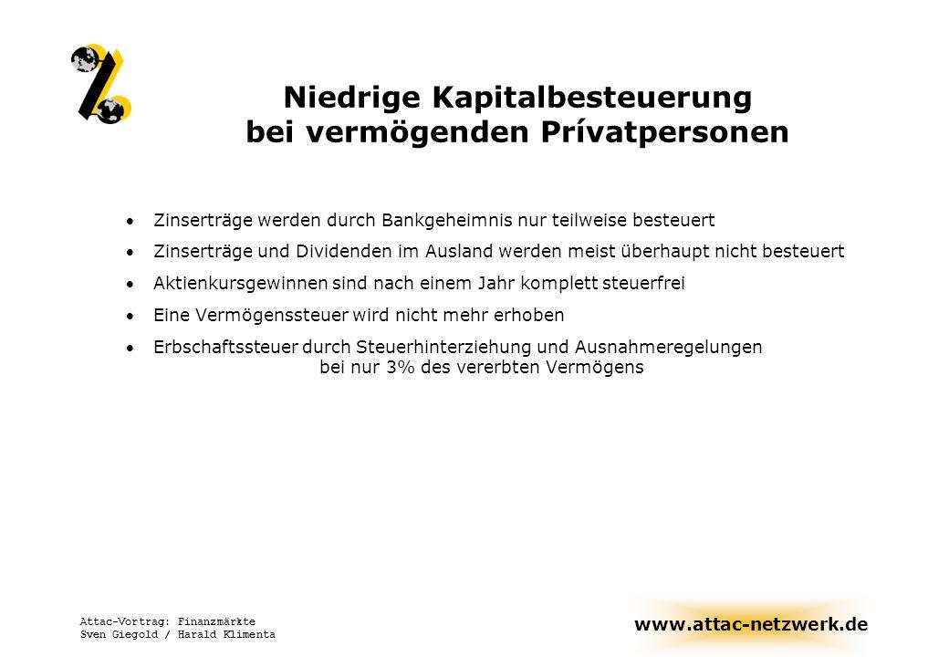 www.attac-netzwerk.de Attac-Vortrag: Finanzmärkte Sven Giegold / Harald Klimenta Niedrige Besteuerung von Unternehmensgewinnen Durch die Steuerreform 2000 Gewinne von Kapitalgesellschaften nur noch mit 25% Körperschaftssteuer belastet Ausschüttung: nur die Hälfte muss progressiv versteuert werden Einbehaltung: da Kursgewinne steuerfrei, bleibt es bei 25%.
