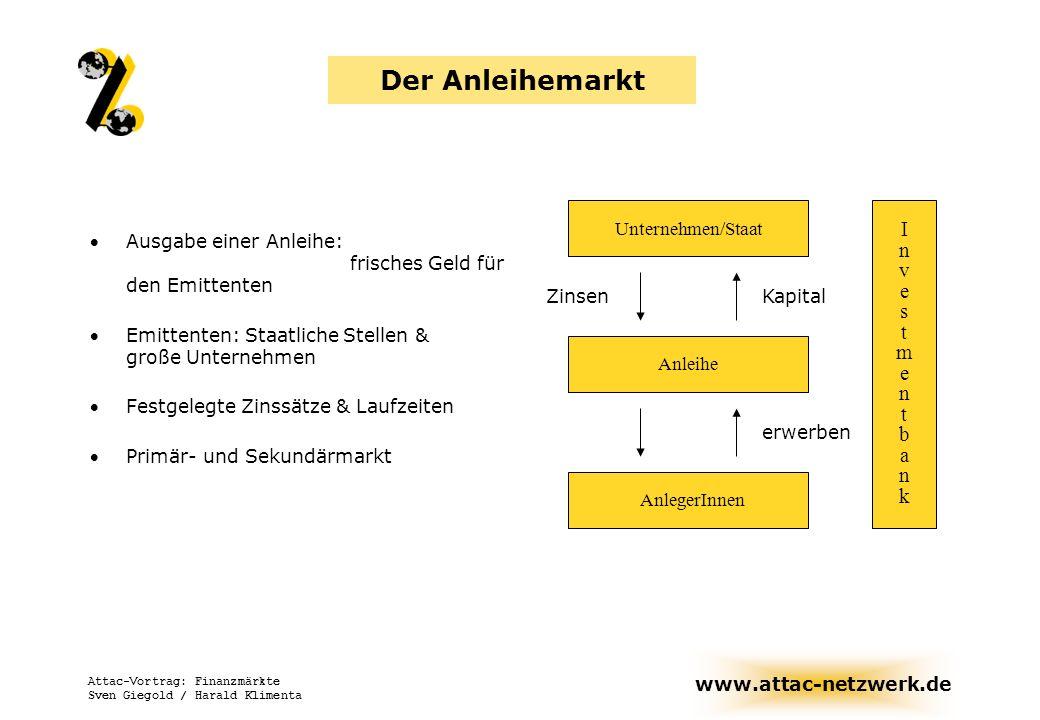 www.attac-netzwerk.de Attac-Vortrag: Finanzmärkte Sven Giegold / Harald Klimenta Der Anleihemarkt Ausgabe einer Anleihe: frisches Geld für den Emitten