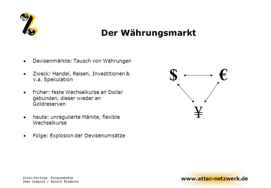 www.attac-netzwerk.de Attac-Vortrag: Finanzmärkte Sven Giegold / Harald Klimenta Derivatmärkte Handel mit Finanzprodukten, die sich auf zukünftige Entwicklungen von Wechsel- Aktienkursen oder Zinssätzen beziehen Oftmals sinnvoll: Absicherung gegen Wechselkursschwankungen: (Z.B.