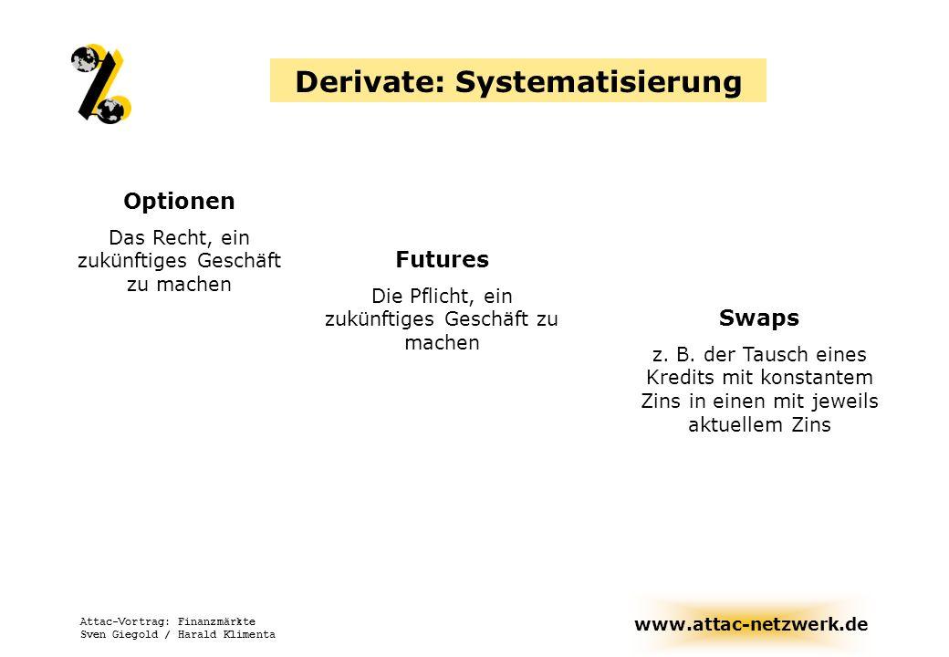 www.attac-netzwerk.de Attac-Vortrag: Finanzmärkte Sven Giegold / Harald Klimenta Derivate Sammelbegriff von Finanzinstrumenten, die sich auf zukünftige Entwicklungen beziehen, z.