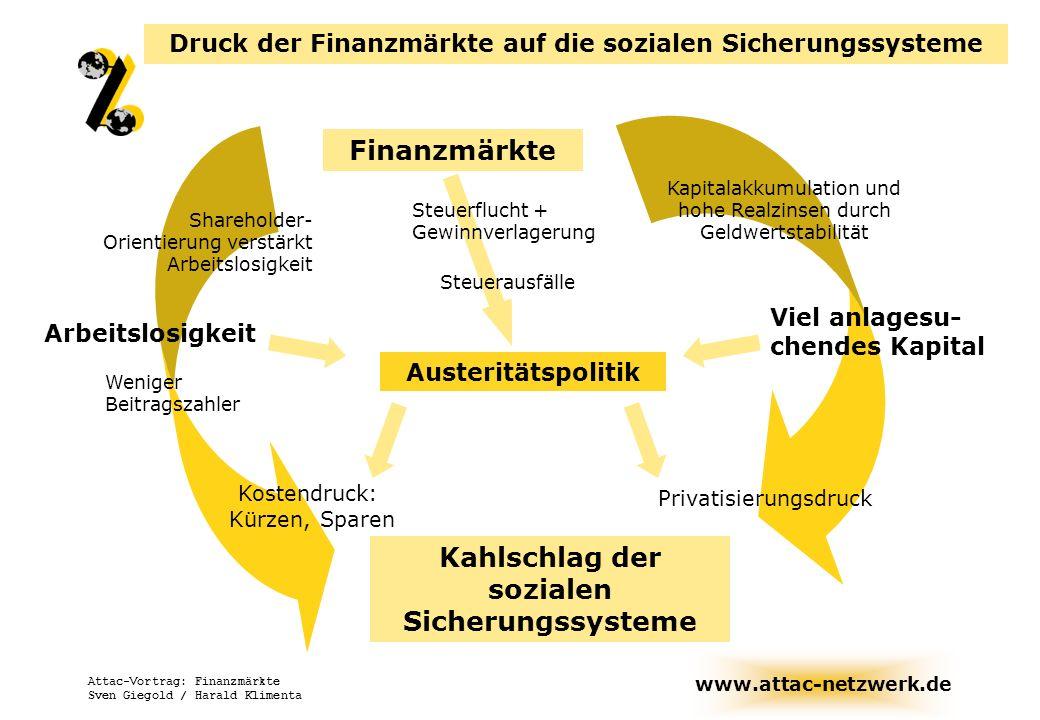www.attac-netzwerk.de Attac-Vortrag: Finanzmärkte Sven Giegold / Harald Klimenta Druck der Finanzmärkte auf die sozialen Sicherungssysteme Finanzmärkt