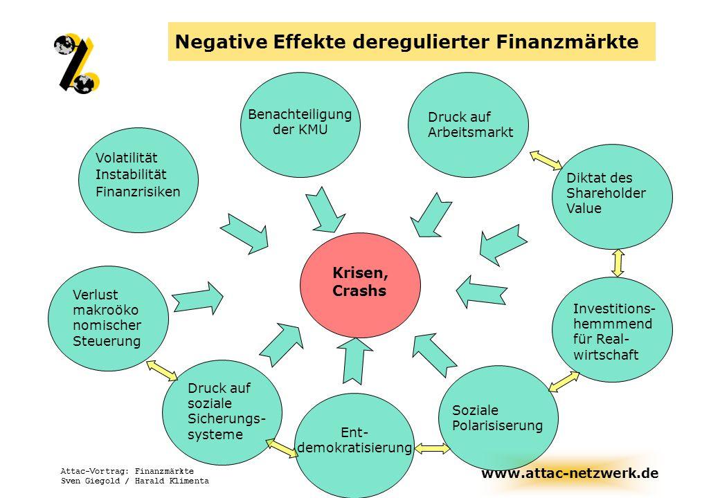 www.attac-netzwerk.de Attac-Vortrag: Finanzmärkte Sven Giegold / Harald Klimenta Negative Effekte deregulierter Finanzmärkte Volatilität Instabilität